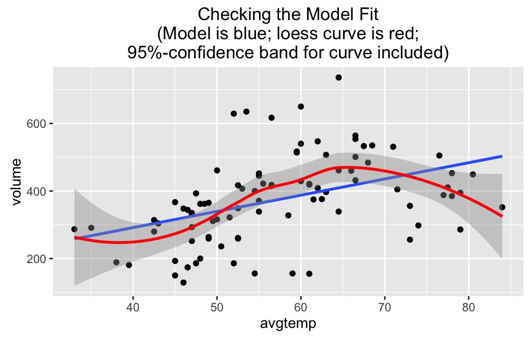 Using lmGC(), predict() and plot()